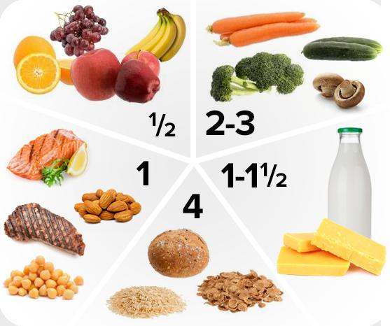 Food serves per day